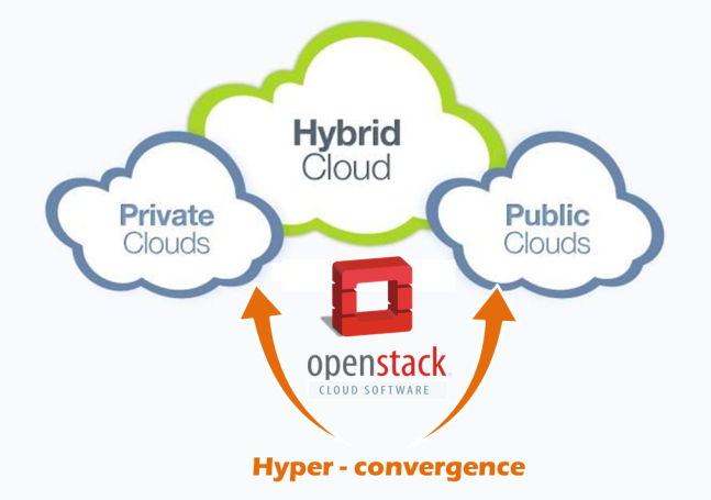 hyper-convergence